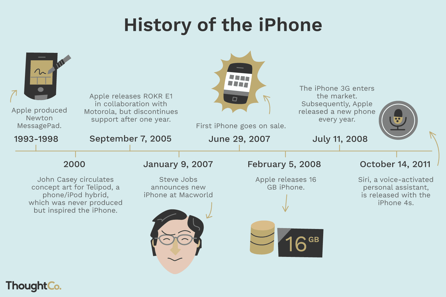 Who Invented the iPhone?