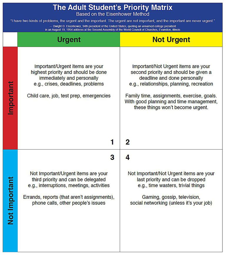 4 time management tips that involve a little investment of time prioritize with the adult students priority matrix altavistaventures Image collections