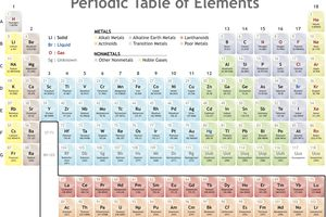 A family is a group of elements on the periodic table that share common properties.