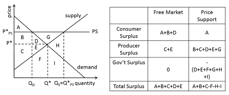 an explanation for prices A market for an item in which the price of the product has no bearing on the supply or demand for it an example of price inelastic in the commodity business would have the price of the commodity change without a change in the overall demand or consumption of the commodity.