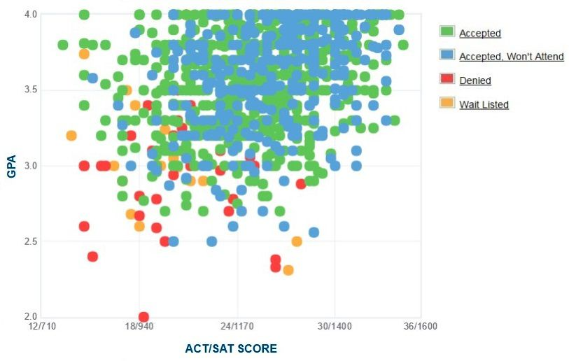 Stetson University Applicants' Self-Reported GPA/SAT/ACT Graph.