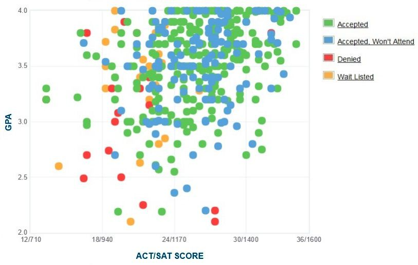 New Jersey Institute of Technology (NJIT) Applicants' Self-Reported GPA/SAT/ACT Graph.