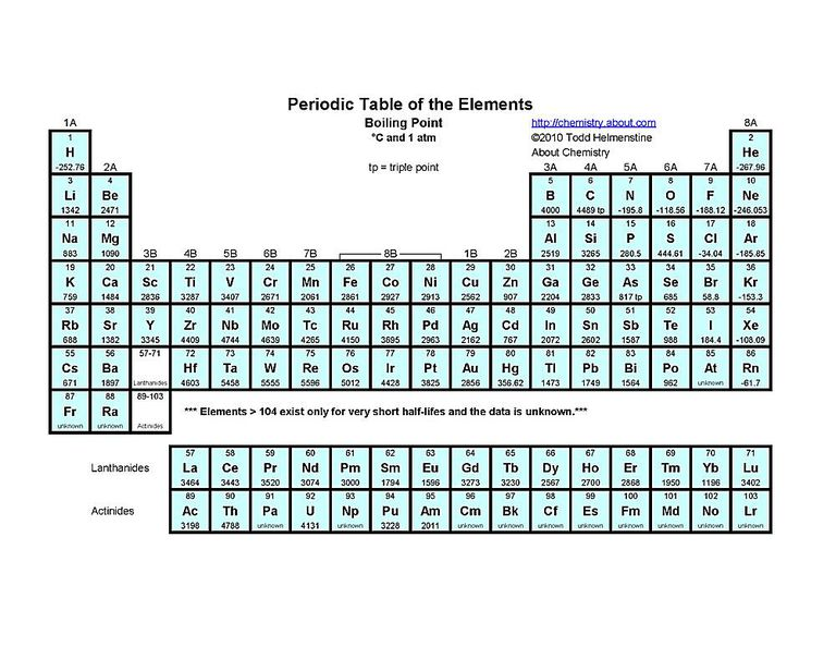 Free printable periodic tables pdf this periodic table indicates each elements symbol atomic number and boiling point urtaz Images