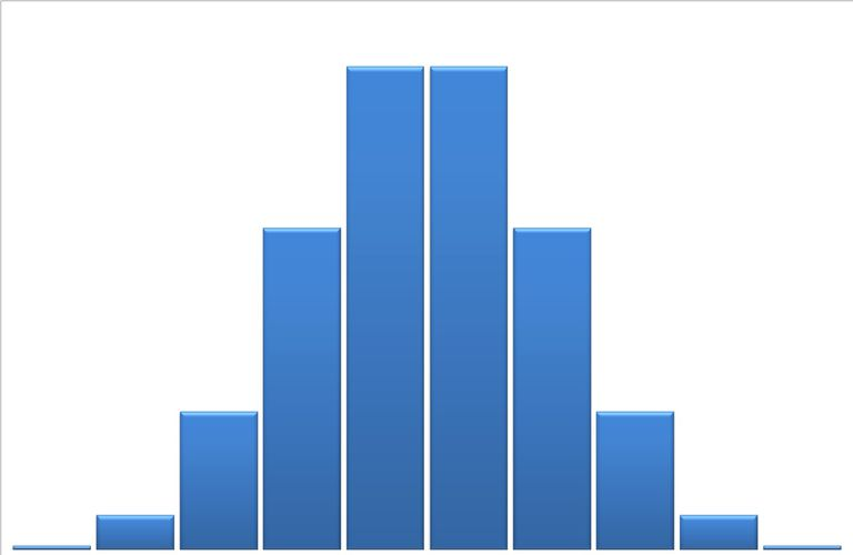 A histogram of a binomial distribution.