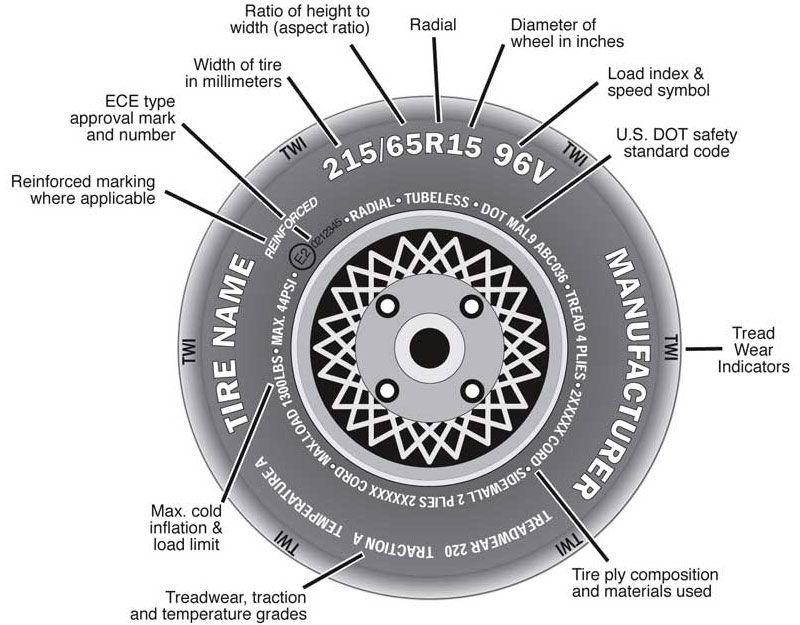 how to read tire size and sidewall markings. Black Bedroom Furniture Sets. Home Design Ideas