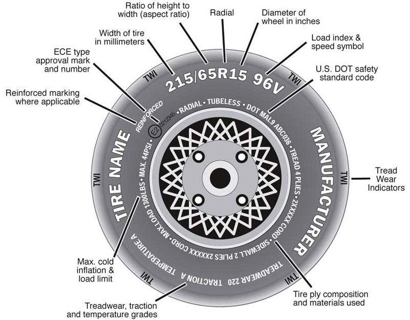 read tire size  sidewall markings