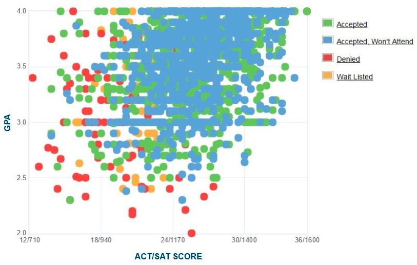 Hofstra University Applicants' Self-Reported GPA/SAT/ACT Graph.