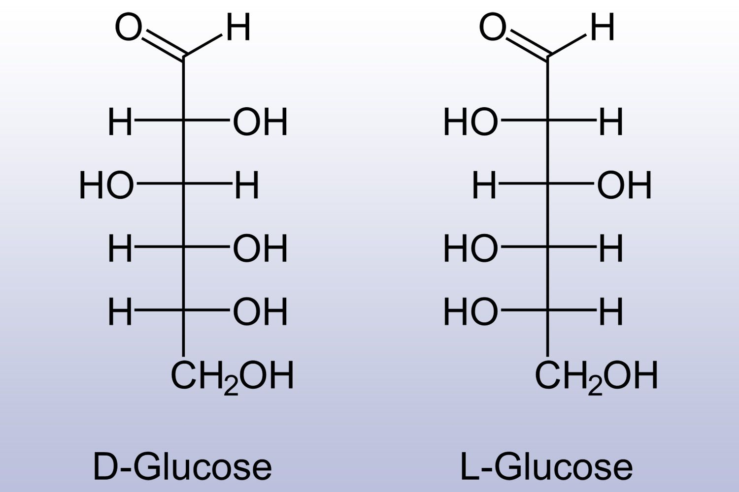D-glucose and L-glucose structures