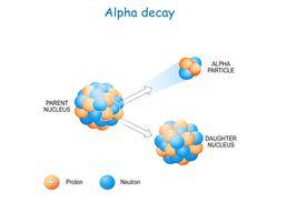 Alpha decay schematic