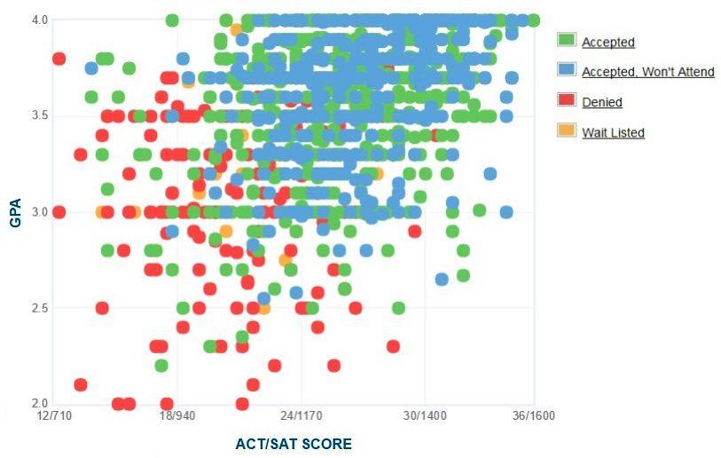 University at Buffalo Applicants' Self-Reported GPA/SAT/ACT Graph.