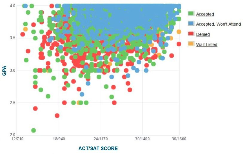 UC Irvine Applicants' Self-Reported GPA/SAT/ACT Graph