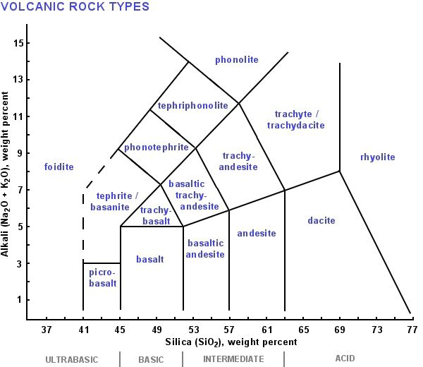 Igneous Rock Classification Using Diagrams