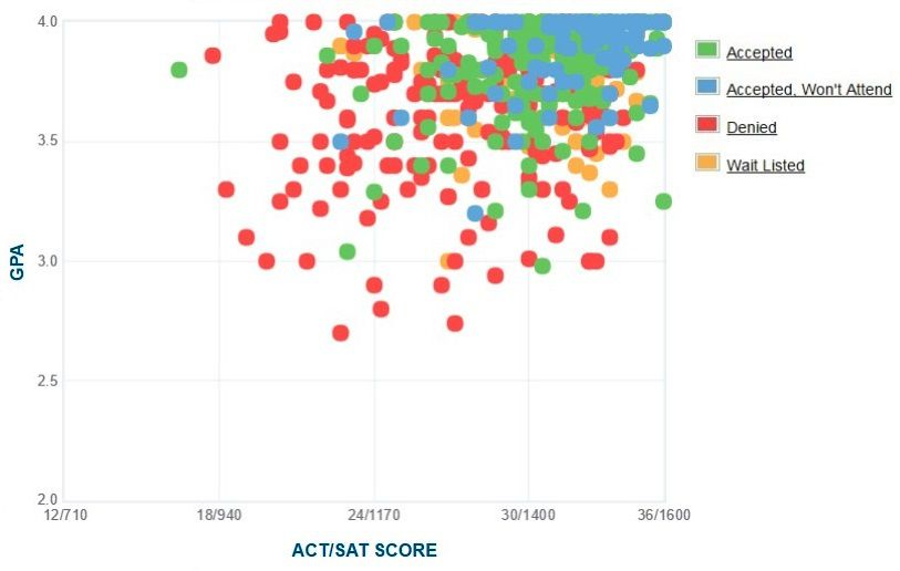 Wellesley College Applicants' Self-Reported GPA/SAT/ACT Graph.