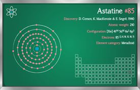 Astatine element facts