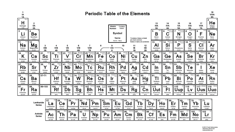 This periodic table contains the oxidation numbers of the elements.
