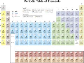 The Periodic Table in color.