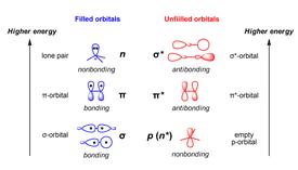 Antibonding