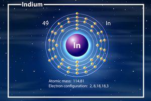 Indium element facts