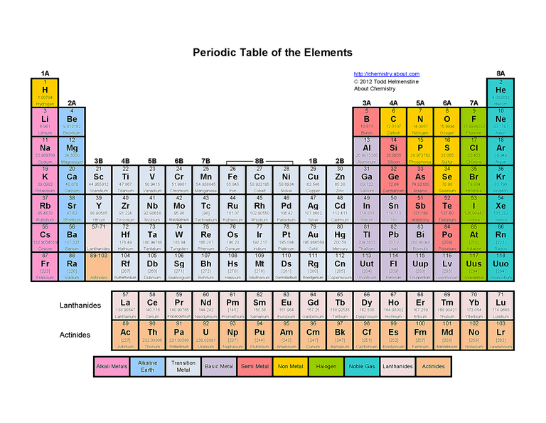 Printable color periodic table of the elements urtaz Image collections