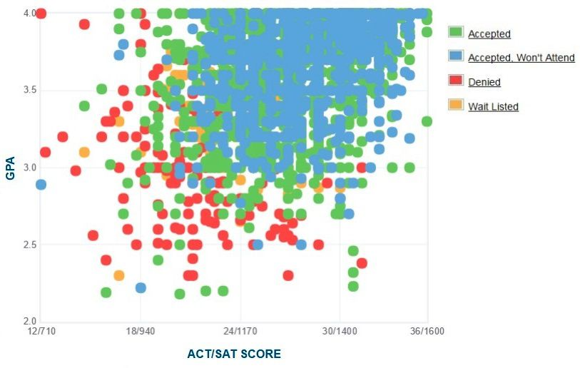 Indiana University Applicants' Self-Reported GPA/SAT/ACT Graph