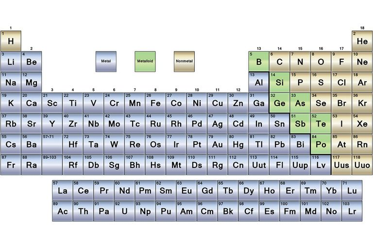 Metals nonmetals and metalloids periodic table urtaz Gallery