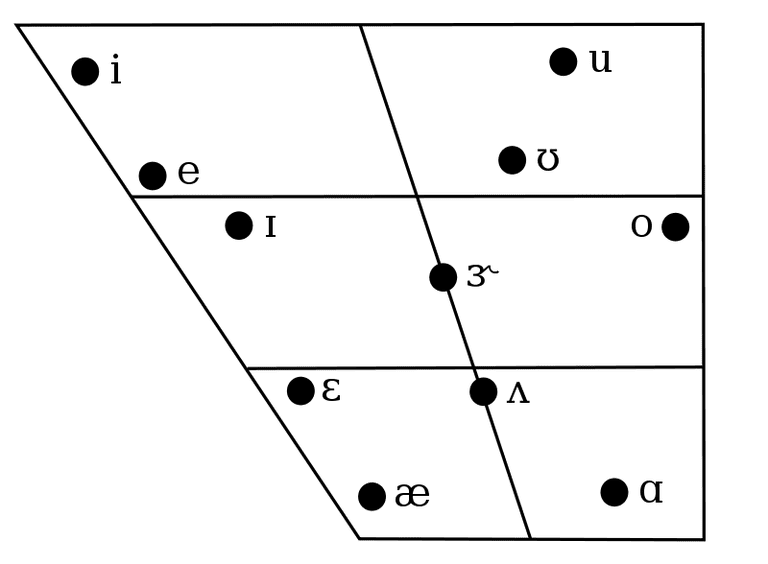 vowel diagram