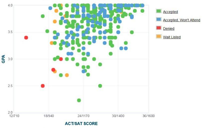 Samford University Applicants' Self-Reported GPA/SAT/ACT Graph.