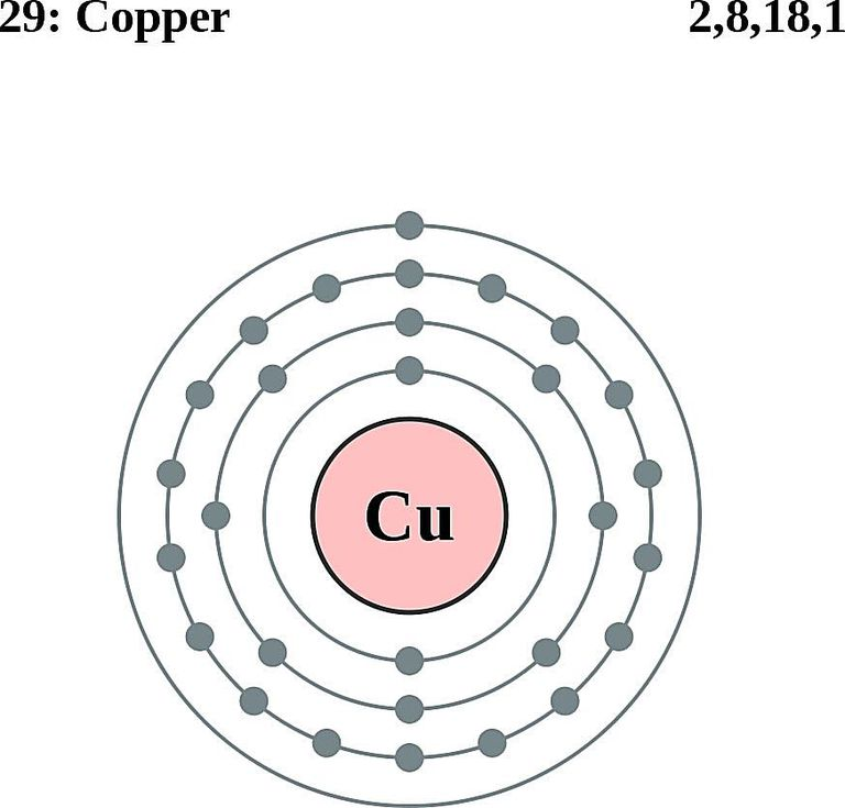 Atoms diagrams electron configurations of elements copper atom electron shell diagram ccuart Images