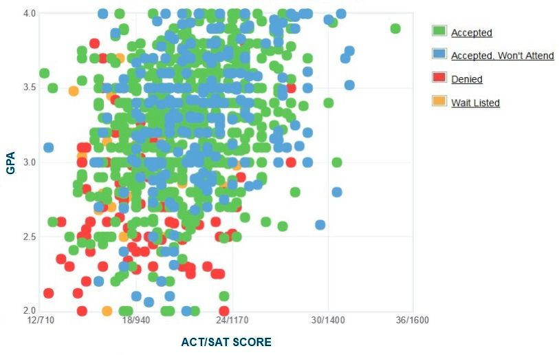 North Carolina A&T State University Applicants' Self-Reported GPA/SAT/ACT Graph.