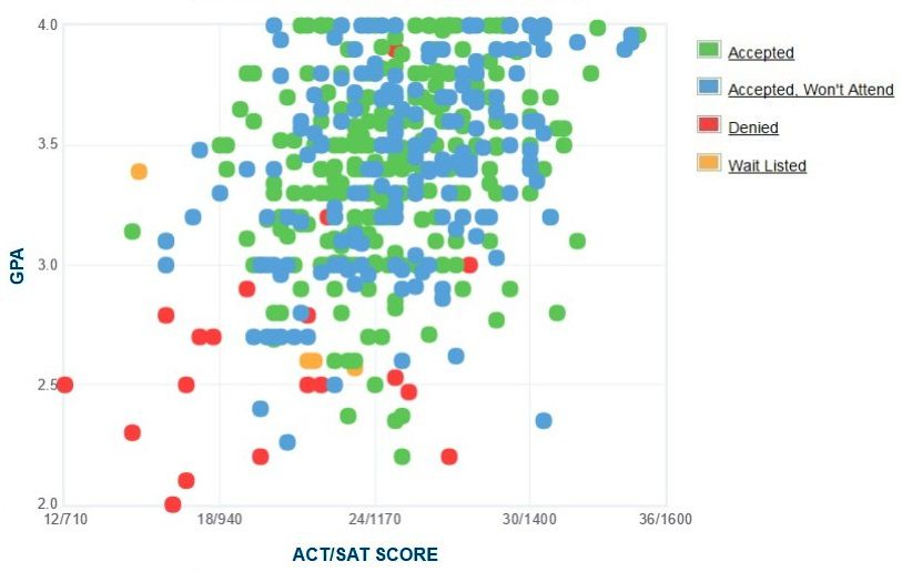 Roger Williams University Applicants' Self-Reported GPA/SAT/ACT Graph.