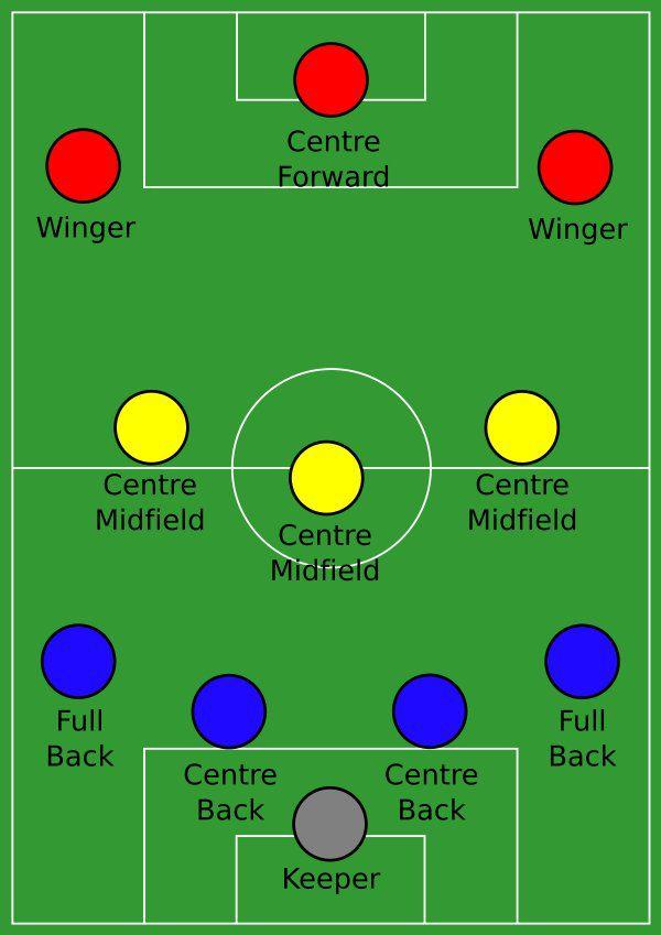 4-3-3 Diagram