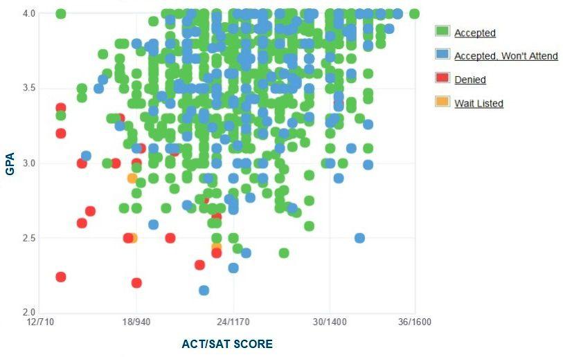 Γράφημα GPA / SAT / ACT για τους υποψηφίους του Πανεπιστημίου της Οκλαχόμα.