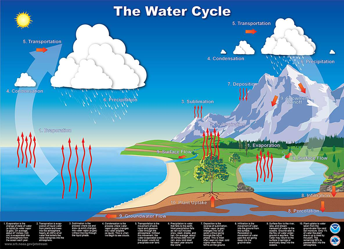 what does sublimation mean in the water cycle