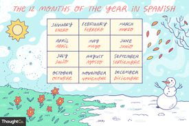 Illustration of a calendar depicting the 12 months of the year in Spanish, with English translations.