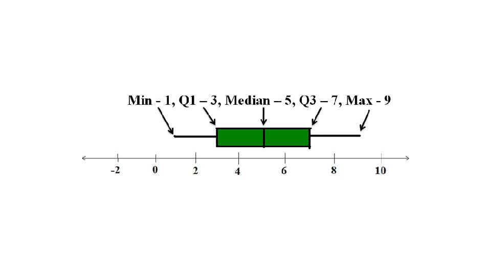 What Is The 5 Number Summary