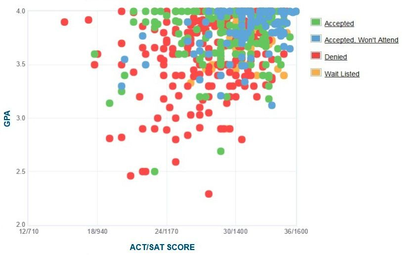 Oberlin College Applicants' Self-Reported GPA/SAT/ACT Graph.