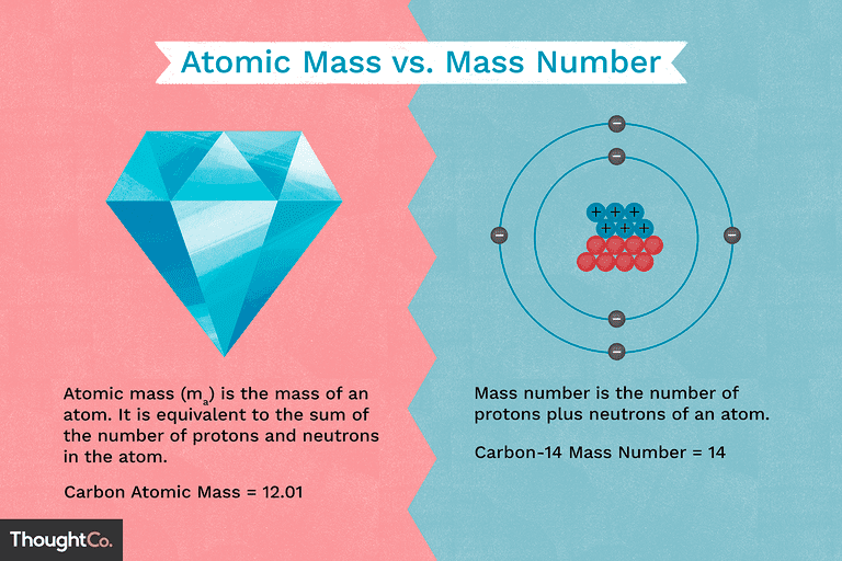 Atomic mass vs. mass number