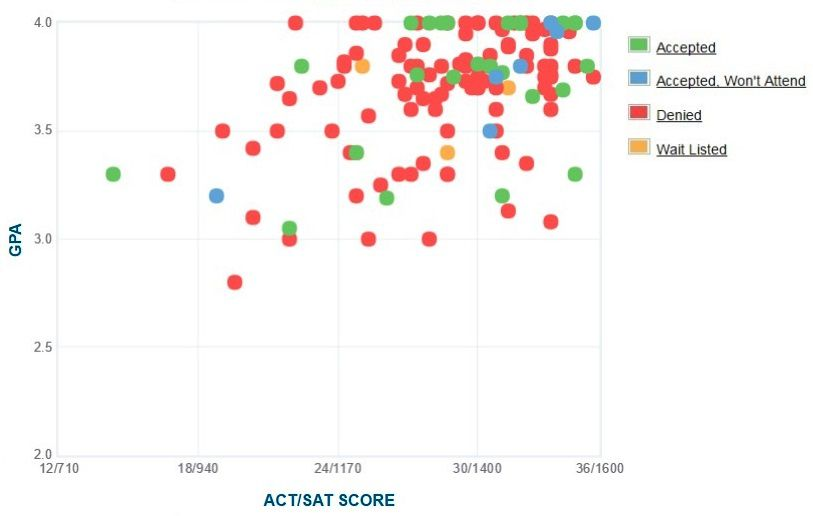 Cooper Union Applicants' Self-Reported GPA/SAT/ACT Graph.