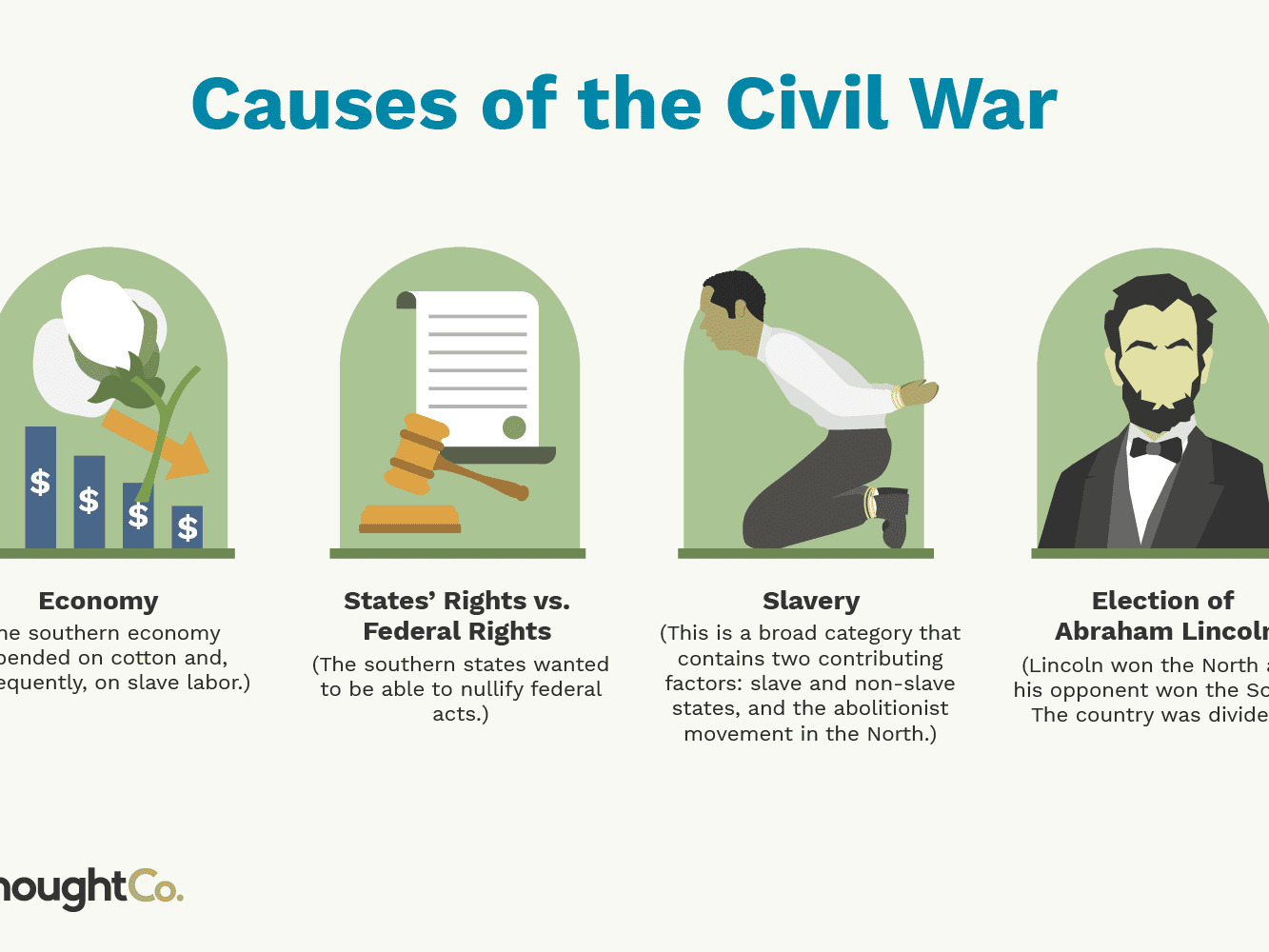 top-causes-of-the-civil-war-104532-final