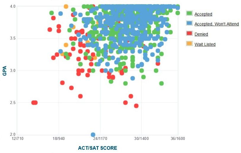 Willamette University Applicants' Self-Reported GPA/SAT/ACT Graph.