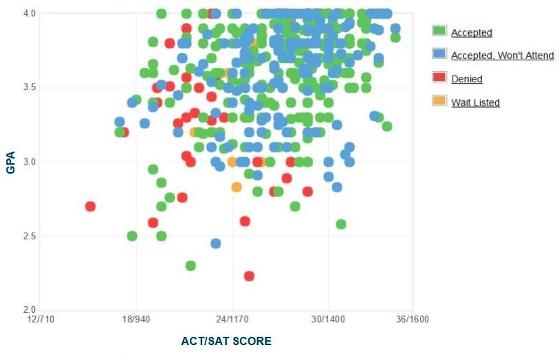 Rollins College Applicants' Self-Reported GPA/SAT/ACT Graph.