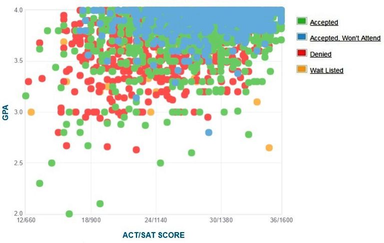 uc berkeley gpa sat and act data for admission