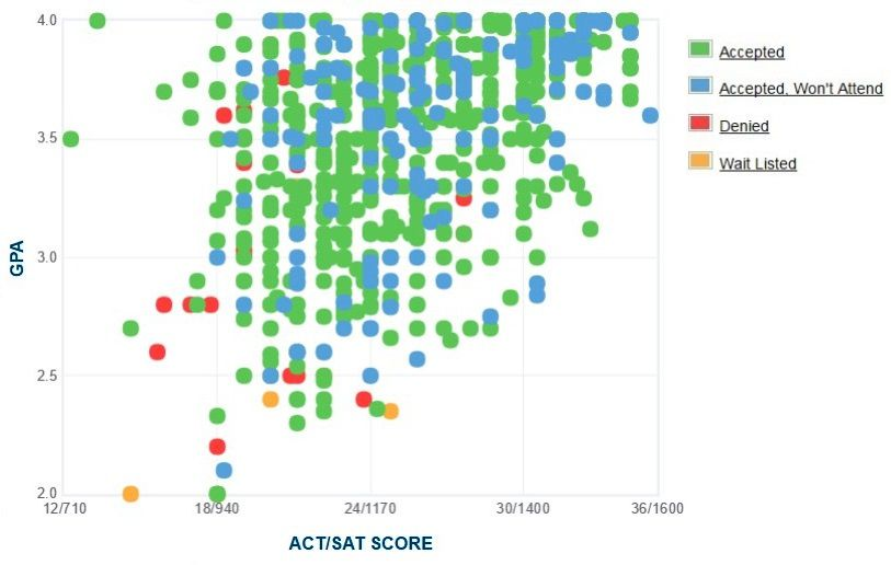University of Louisville Applicants' Self-Reported GPA/SAT/ACT Graph.