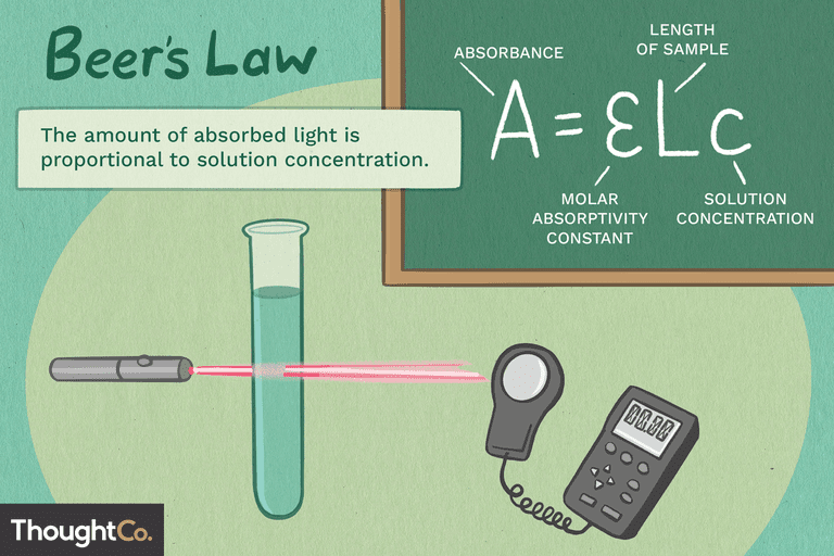 Beer's Law: the amount of absorbed light is proportional to solution concentration.