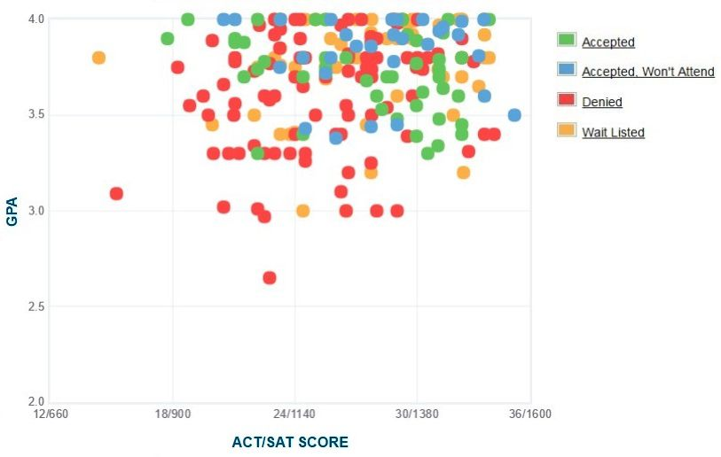 Bates College Applicants' Self-Reported GPA/SAT/ACT Graph