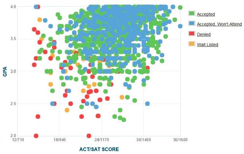 Western Washington University Applicants' Self-Reported GPA/SAT/ACT Graph.