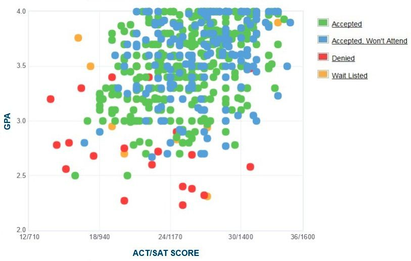 Eckerd College Applicants' Self-Reported GPA/SAT/ACT Graph.