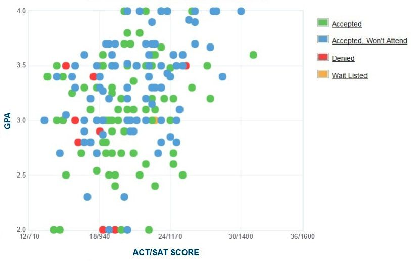 Cuny York College Gpa Sat Scores And Act Scores