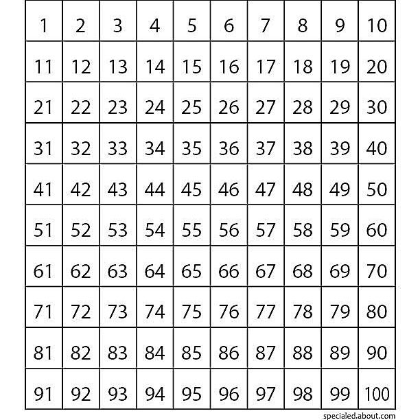 Hundred Charts Teach Skip Counting Place Value And