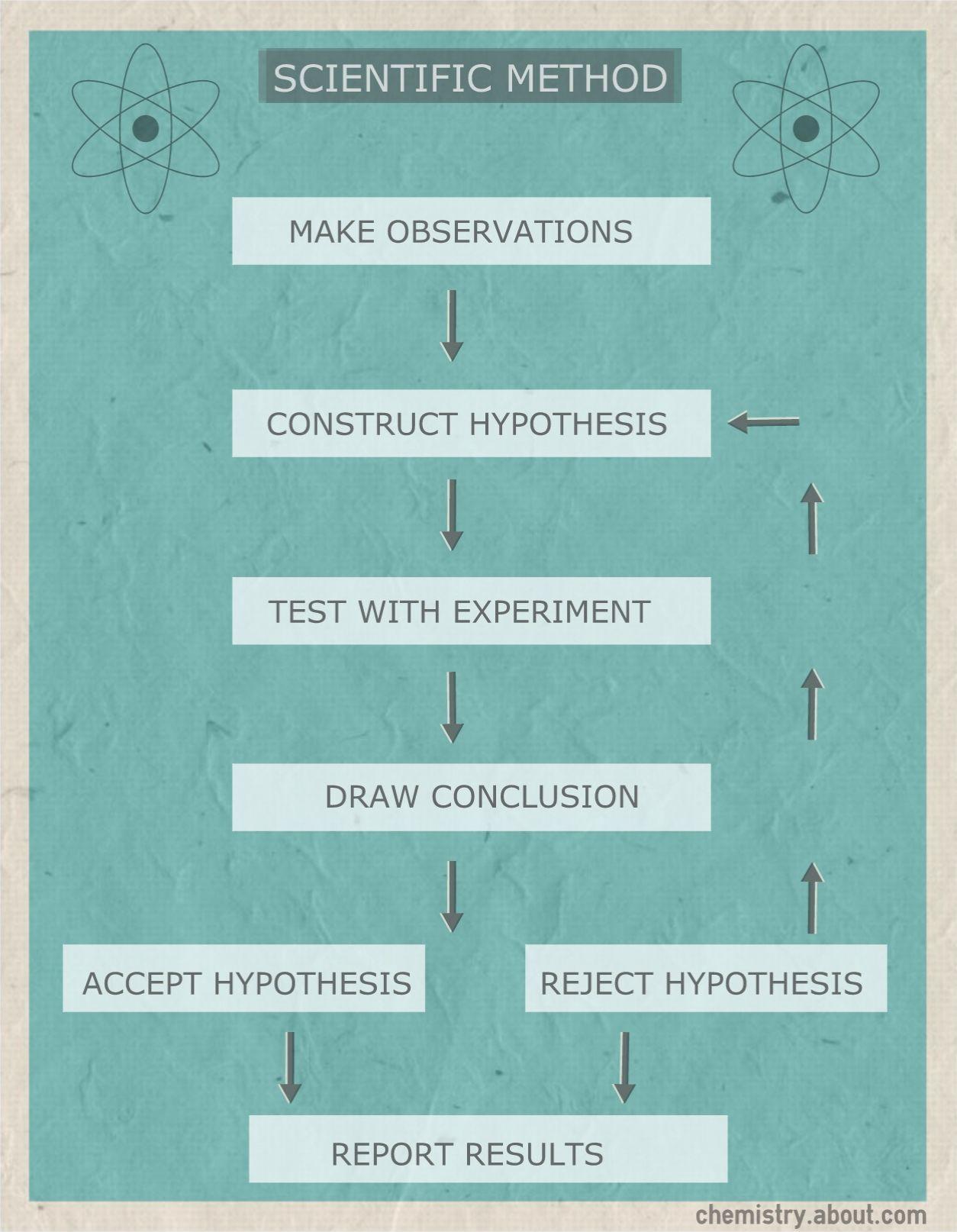 Scientific Method Flow Chart Process Diagram Labelling